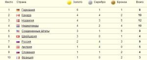 медальный зачёт 13.02
